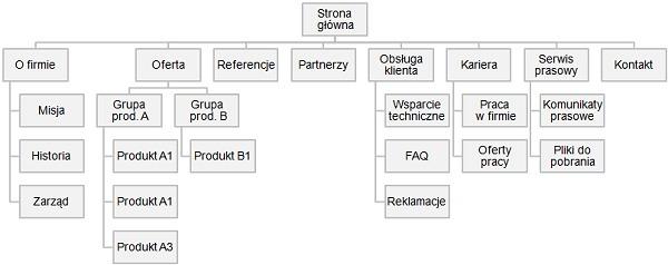 schemat struktury