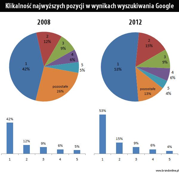 Pierwsza pozycja w wynikach Google to 53% kliknięć