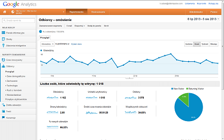 google-analytics-pl