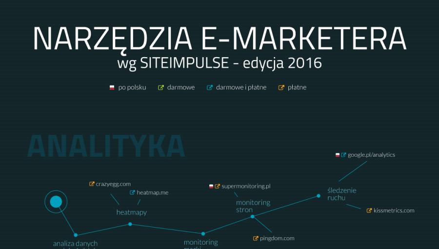 Narzędzia E-Marketera – edycja 2016 [infografika]