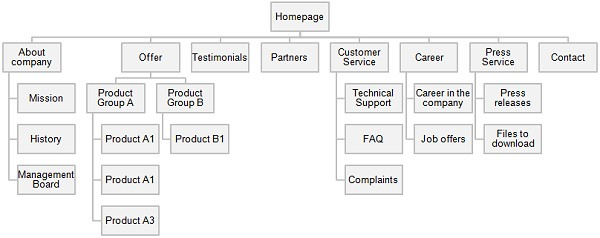The process of building company website – part 1: Planning