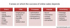 online sales success