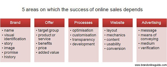online sales success